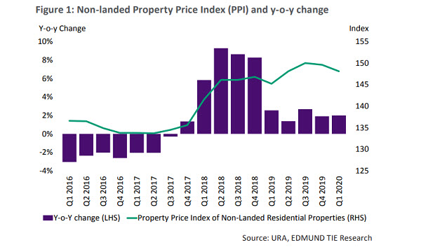Prices of Landed Properties in Singapore Such as Belgravia Ace